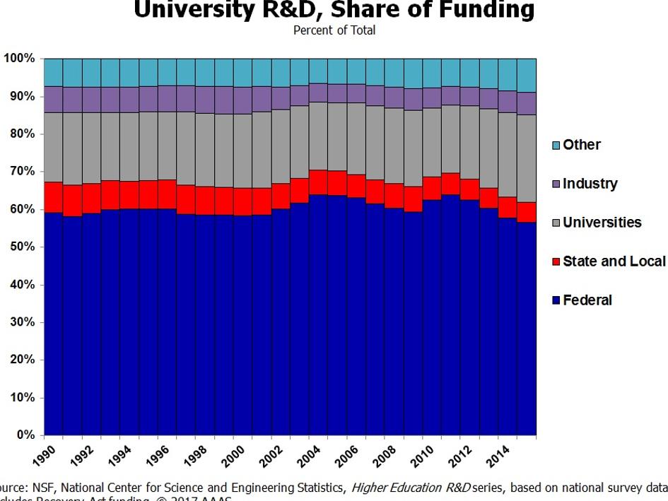 p&d pesquisa e desenvolvimento investimento